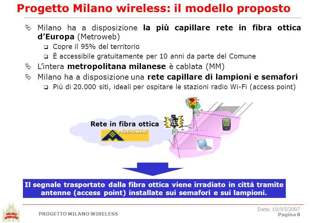 PROGETTO MILANO WIRELESS Data: 10/03/2007 Pagina 8 Progetto Milano wireless: il modello proposto  Milano ha a disposizione la più capillare rete in fibra ottica d'Europa (Metroweb)  Copre il 95% del territorio  È accessibile gratuitamente per 10 anni da parte del Comune  L'intera metropolitana milanese è cablata (MM)  Milano ha a disposizione una rete capillare di lampioni e semafori  Più di 20.000 siti, ideali per ospitare le stazioni radio Wi-Fi (access point) Rete in fibra ottica Il segnale trasportato dalla fibra ottica viene irradiato in città tramite antenne (access point) installate sui semafori e sui lampioni.