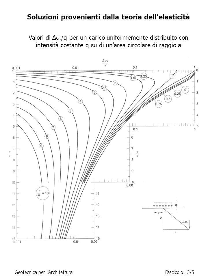 Soluzioni provenienti dalla teoria dell'elasticità Geotecnica per l ArchitetturaFascicolo 13/6 Valori di Δ  z /q per un carico uniformemente distribuito con intensità costante q su di un'area circolare di raggio a