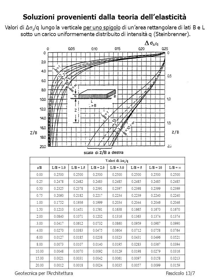 Metodo edometrico Si assume che le deformazioni avvengano solo in direzione verticale (  x =  y = 0   v ≡  z ).