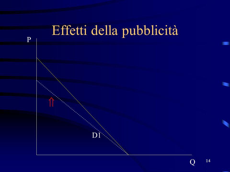 14 Effetti della pubblicità P Q D1 