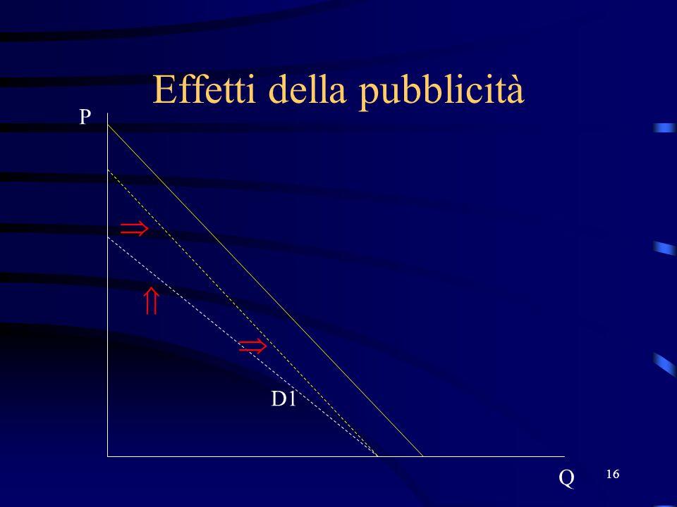 16 Effetti della pubblicità P Q D1   