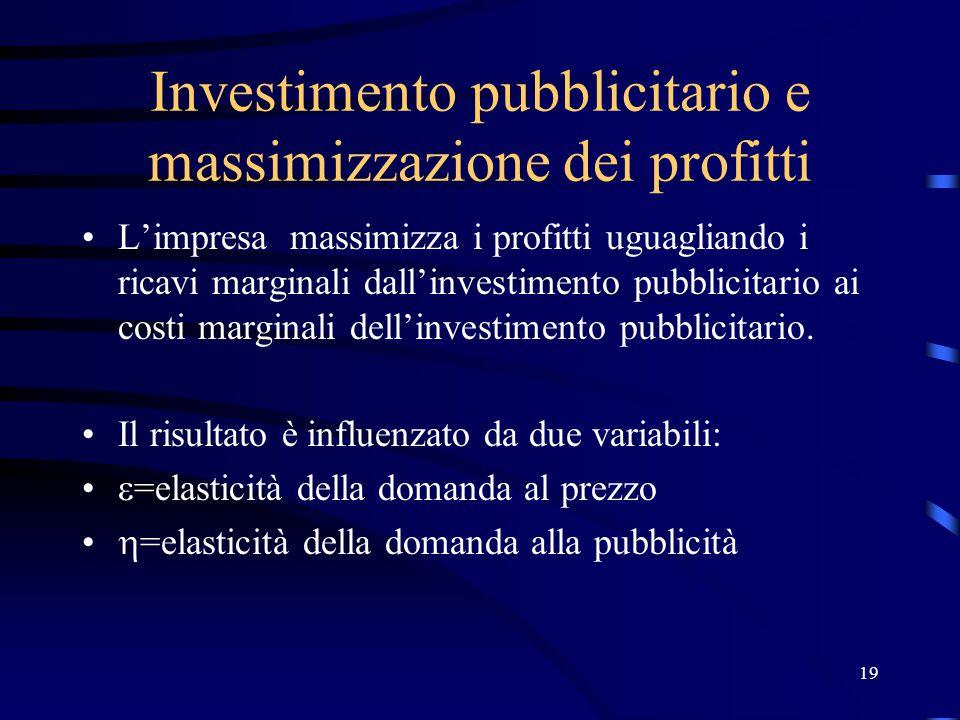 19 Investimento pubblicitario e massimizzazione dei profitti L'impresa massimizza i profitti uguagliando i ricavi marginali dall'investimento pubblicitario ai costi marginali dell'investimento pubblicitario.