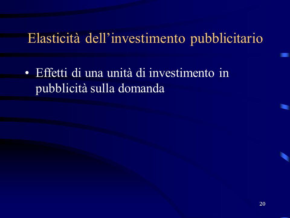 20 Elasticità dell'investimento pubblicitario Effetti di una unità di investimento in pubblicità sulla domanda