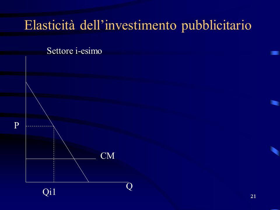 21 Elasticità dell'investimento pubblicitario P Q Qi1 Settore i-esimo CM