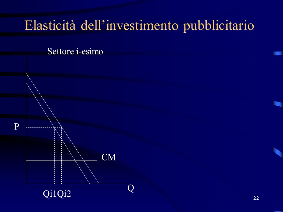 22 Elasticità dell'investimento pubblicitario P Q Qi1Qi2 Settore i-esimo CM