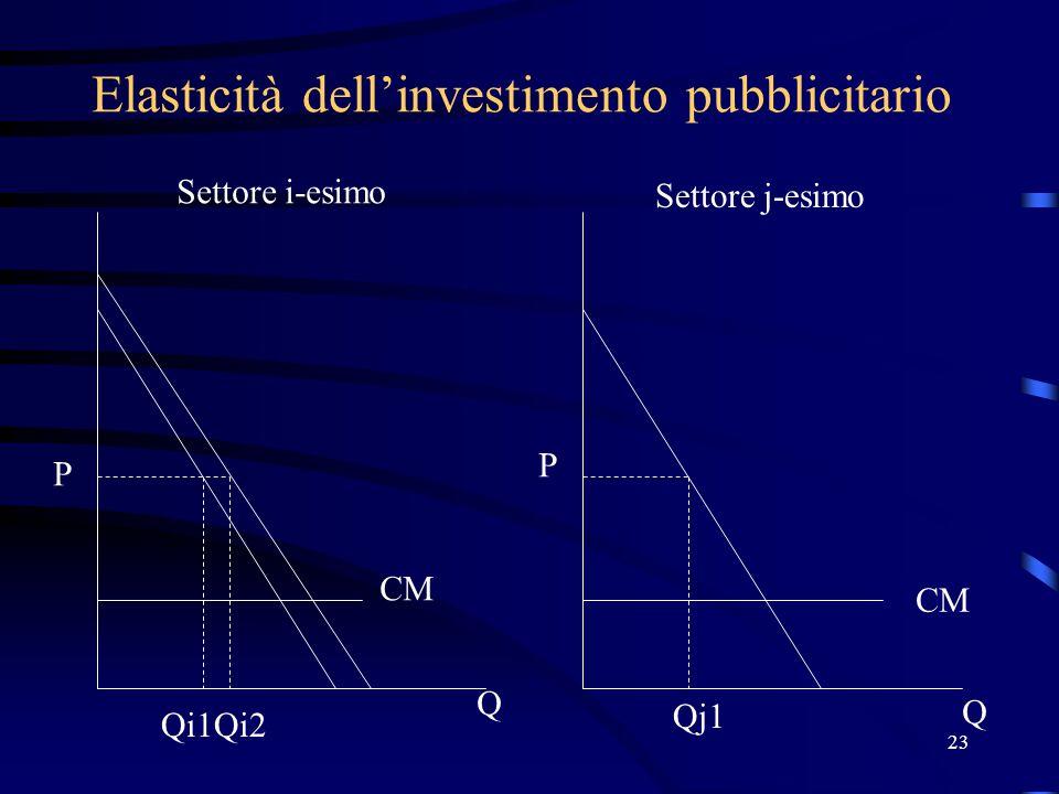 23 Elasticità dell'investimento pubblicitario P P Q Q Qi1Qi2 Qj1 Settore i-esimo Settore j-esimo CM