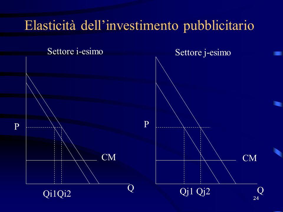 24 Elasticità dell'investimento pubblicitario P P Q Q Qi1Qi2 Qj1Qj2 Settore i-esimo Settore j-esimo CM