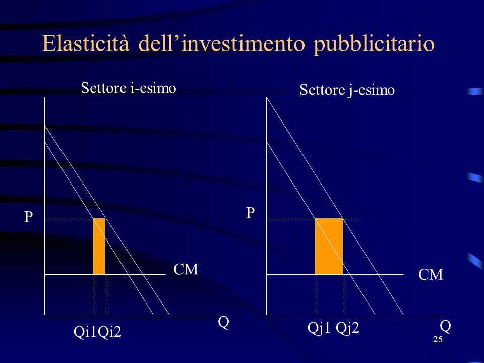 25 Elasticità dell'investimento pubblicitario P P Q Q Qi1Qi2 Qj1Qj2 Settore i-esimo Settore j-esimo CM