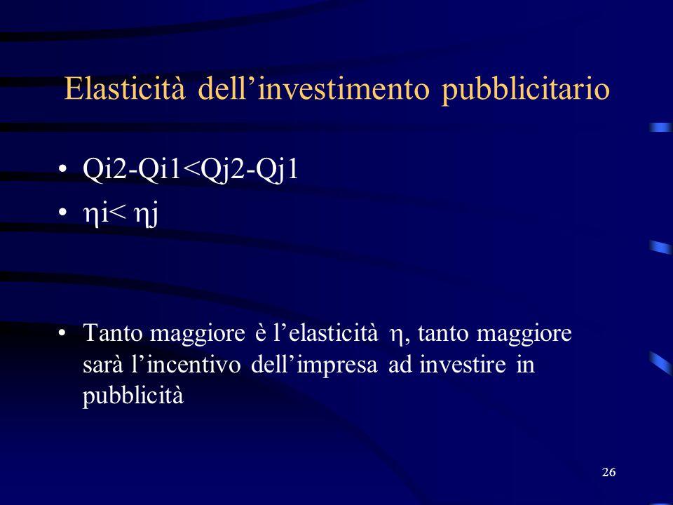 26 Elasticità dell'investimento pubblicitario Qi2-Qi1<Qj2-Qj1  i<  j Tanto maggiore è l'elasticità , tanto maggiore sarà l'incentivo dell'impresa ad investire in pubblicità