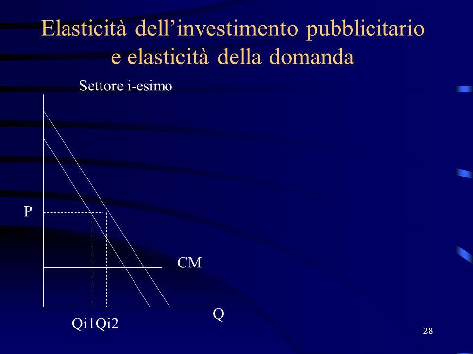 28 Elasticità dell'investimento pubblicitario e elasticità della domanda P Q Qi1Qi2 Settore i-esimo CM