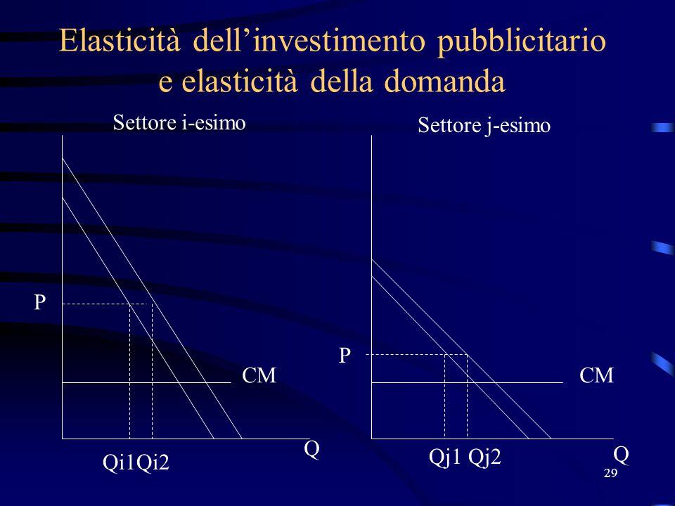 29 Elasticità dell'investimento pubblicitario e elasticità della domanda P P Q Q Qi1Qi2 Qj1Qj2 Settore i-esimo Settore j-esimo CM
