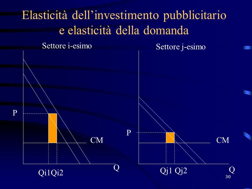 30 Elasticità dell'investimento pubblicitario e elasticità della domanda P P Q Q Qi1Qi2 Qj1Qj2 Settore i-esimo Settore j-esimo CM