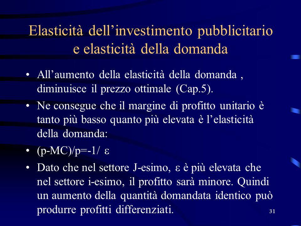 31 Elasticità dell'investimento pubblicitario e elasticità della domanda All'aumento della elasticità della domanda, diminuisce il prezzo ottimale (Cap.5).