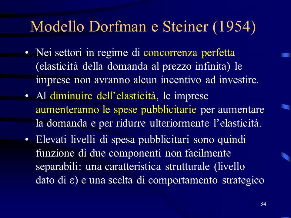 34 Modello Dorfman e Steiner (1954) Nei settori in regime di concorrenza perfetta (elasticità della domanda al prezzo infinita) le imprese non avranno alcun incentivo ad investire.