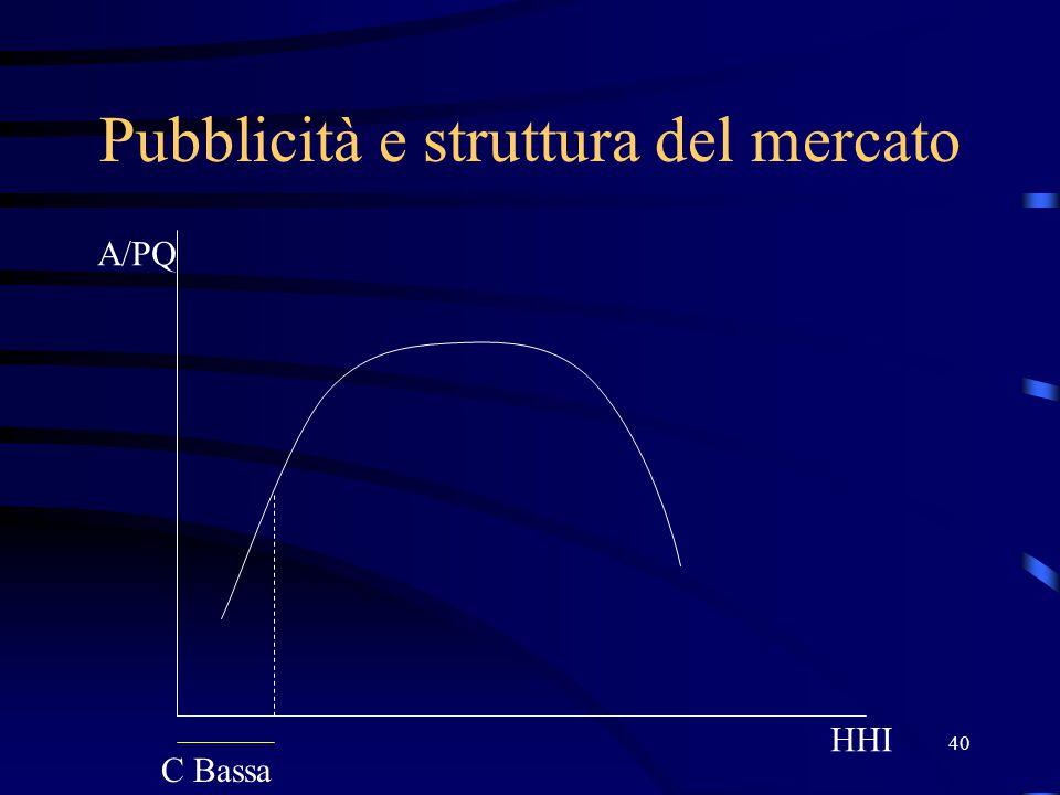 40 Pubblicità e struttura del mercato HHI A/PQ C Bassa