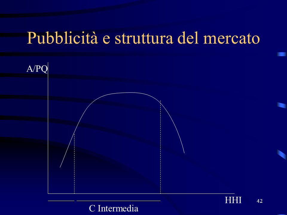 42 Pubblicità e struttura del mercato HHI A/PQ C Intermedia