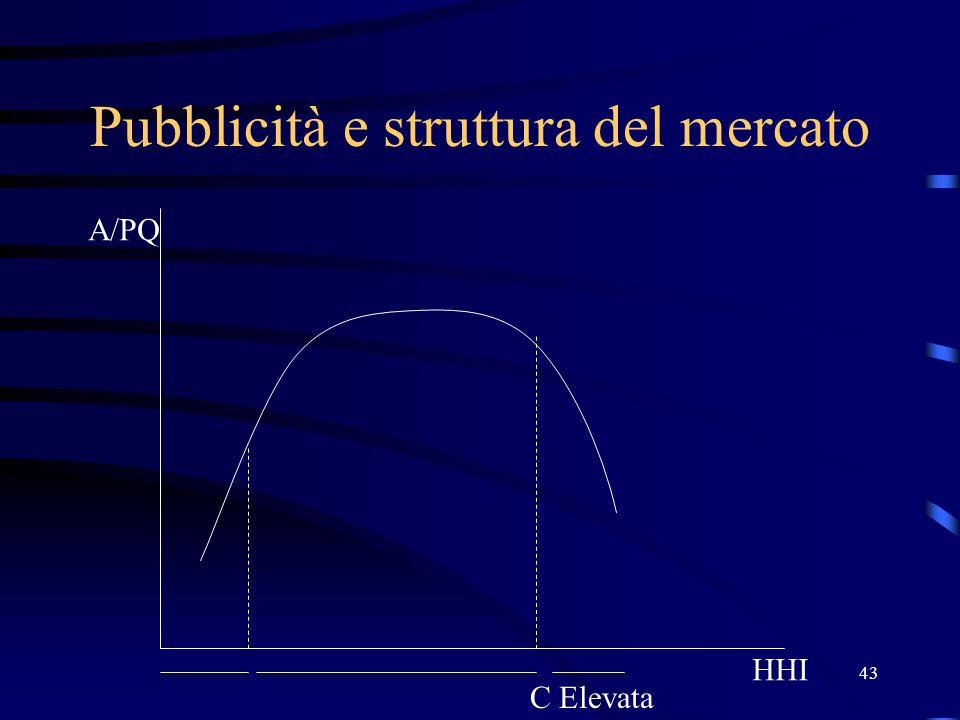43 Pubblicità e struttura del mercato HHI A/PQ C Elevata