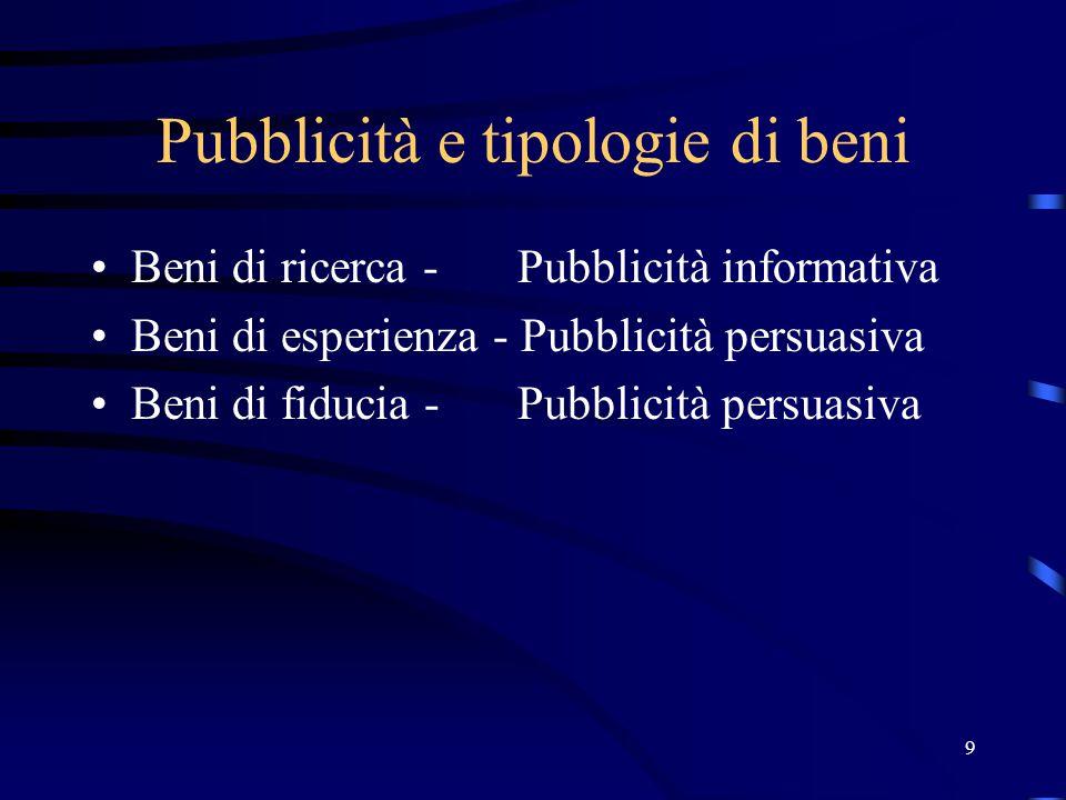 9 Pubblicità e tipologie di beni Beni di ricerca - Pubblicità informativa Beni di esperienza - Pubblicità persuasiva Beni di fiducia - Pubblicità persuasiva