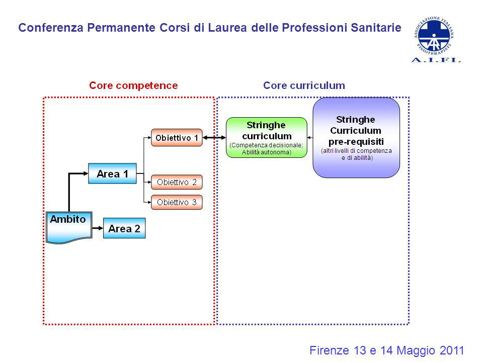 Conferenza Permanente Corsi di Laurea delle Professioni Sanitarie Firenze 13 e 14 Maggio 2011 1.I due terzi del gruppo, divisi in coppie, ha proceduto ad un primo accoppiamento tra stringhe e competenze.