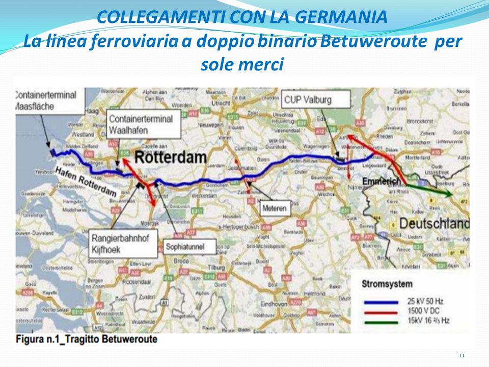 COLLEGAMENTI CON LA GERMANIA La linea ferroviaria a doppio binario Betuweroute per sole merci 11