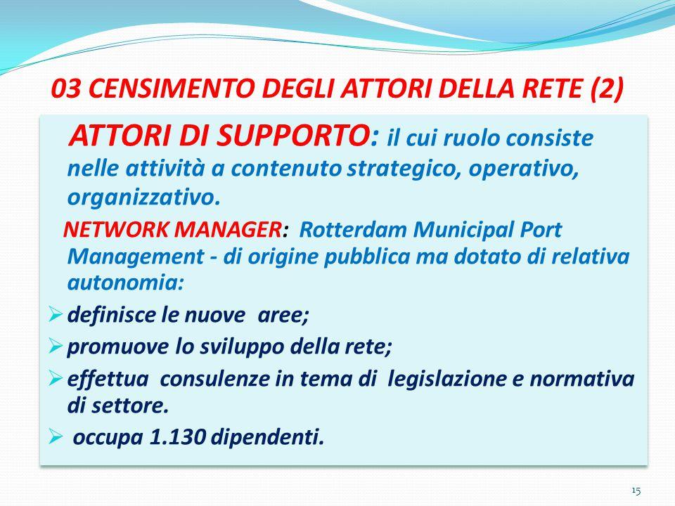 03 CENSIMENTO DEGLI ATTORI DELLA RETE (2) ATTORI DI SUPPORTO: il cui ruolo consiste nelle attività a contenuto strategico, operativo, organizzativo. N