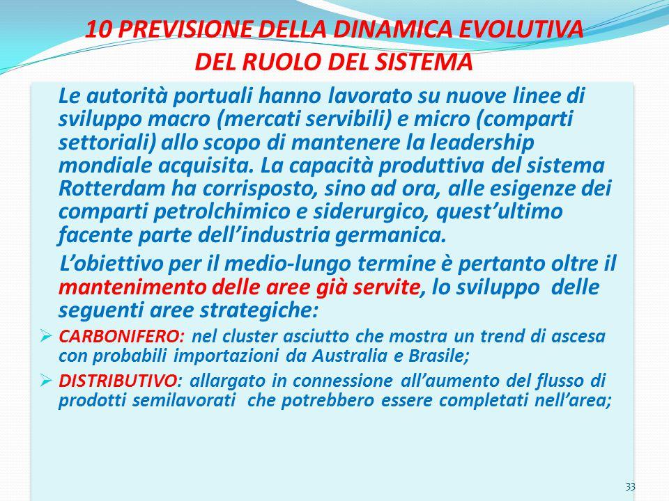 10 PREVISIONE DELLA DINAMICA EVOLUTIVA DEL RUOLO DEL SISTEMA Le autorità portuali hanno lavorato su nuove linee di sviluppo macro (mercati servibili)