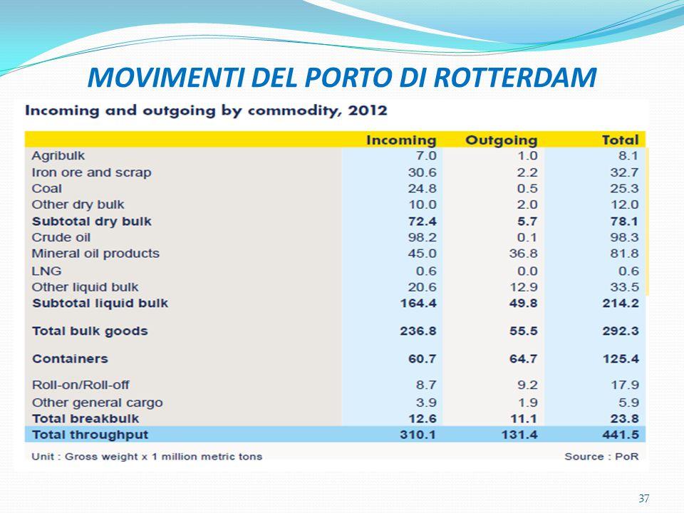 MOVIMENTI DEL PORTO DI ROTTERDAM 37