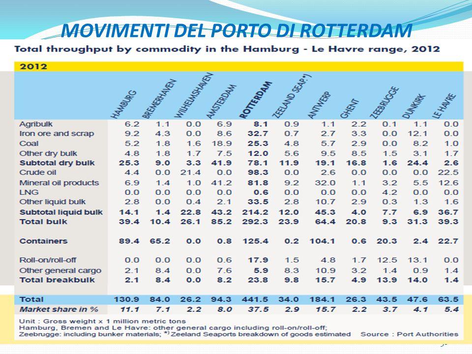 MOVIMENTI DEL PORTO DI ROTTERDAM 38