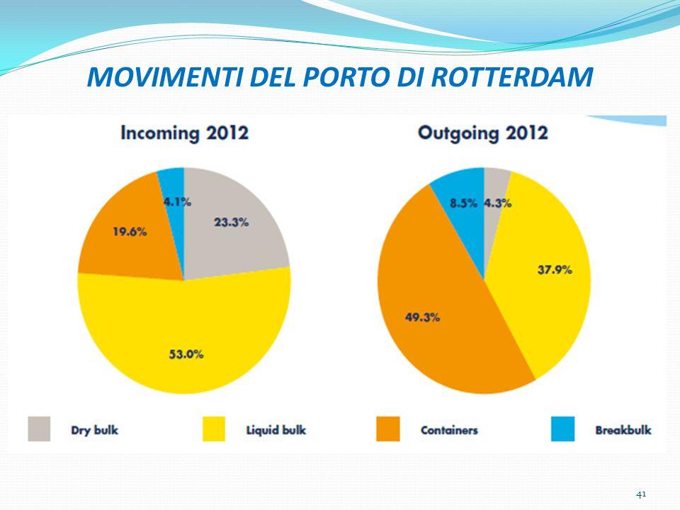 MOVIMENTI DEL PORTO DI ROTTERDAM 41