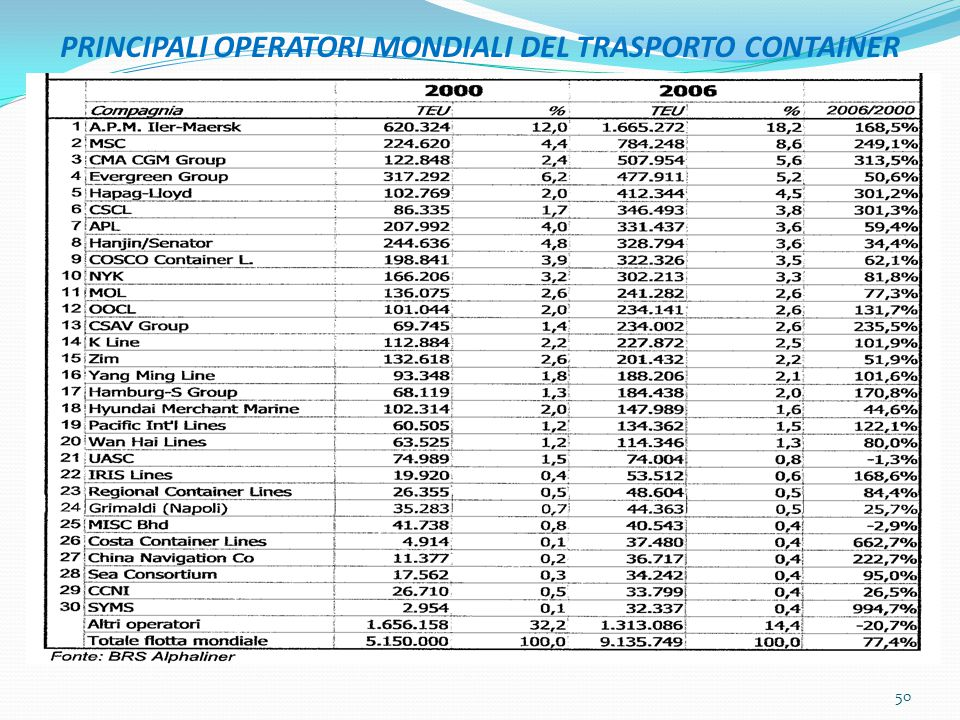 PRINCIPALI OPERATORI MONDIALI DEL TRASPORTO CONTAINER 50