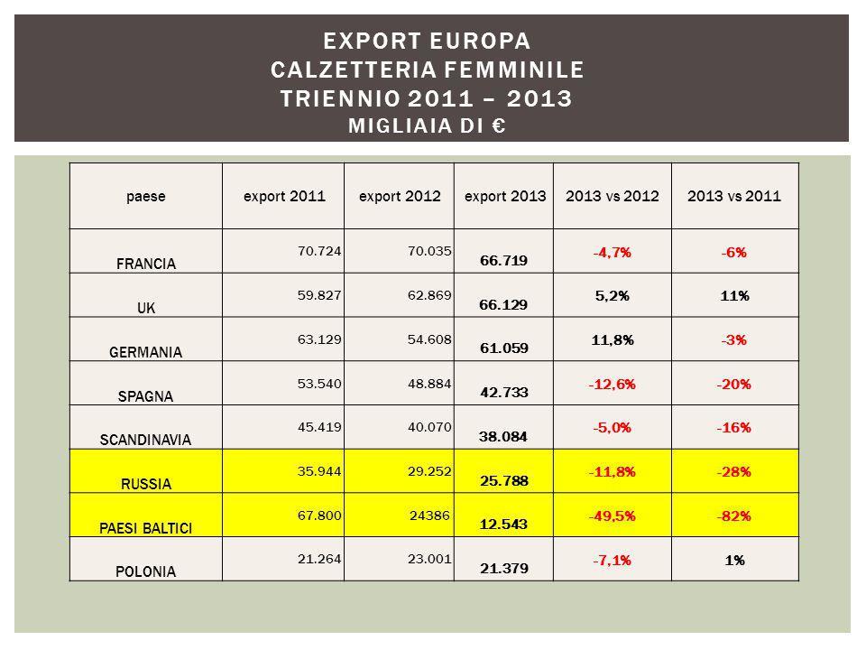 paese export 2011 export 2012 export 20132013 vs 20122013 vs 2011 FRANCIA 70.724 70.035 66.719 -4,7%-6% UK 59.827 62.869 66.129 5,2%11% GERMANIA 63.129 54.608 61.059 11,8%-3% SPAGNA 53.540 48.884 42.733 -12,6%-20% SCANDINAVIA 45.419 40.070 38.084 -5,0%-16% RUSSIA 35.944 29.252 25.788 -11,8%-28% PAESI BALTICI 67.800 24386 12.543 -49,5%-82% POLONIA 21.264 23.001 21.379 -7,1%1% EXPORT EUROPA CALZETTERIA FEMMINILE TRIENNIO 2011 – 2013 MIGLIAIA DI €