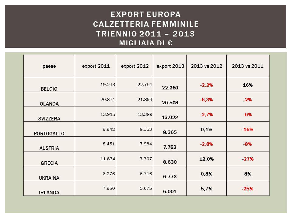 paese export 2011 export 2012 export 20132013 vs 20122013 vs 2011 BELGIO 19.213 22.751 22.260 -2,2%16% OLANDA 20.871 21.893 20.508 -6,3%-2% SVIZZERA 13.915 13.389 13.022 -2,7%-6% PORTOGALLO 9.942 8.353 8.365 0,1%-16% AUSTRIA 8.451 7.984 7.762 -2,8%-8% GRECIA 11.834 7.707 8.630 12,0%-27% UKRAINA 6.276 6.716 6.773 0,8%8% IRLANDA 7.960 5.675 6.001 5,7%-25% EXPORT EUROPA CALZETTERIA FEMMINILE TRIENNIO 2011 – 2013 MIGLIAIA DI €