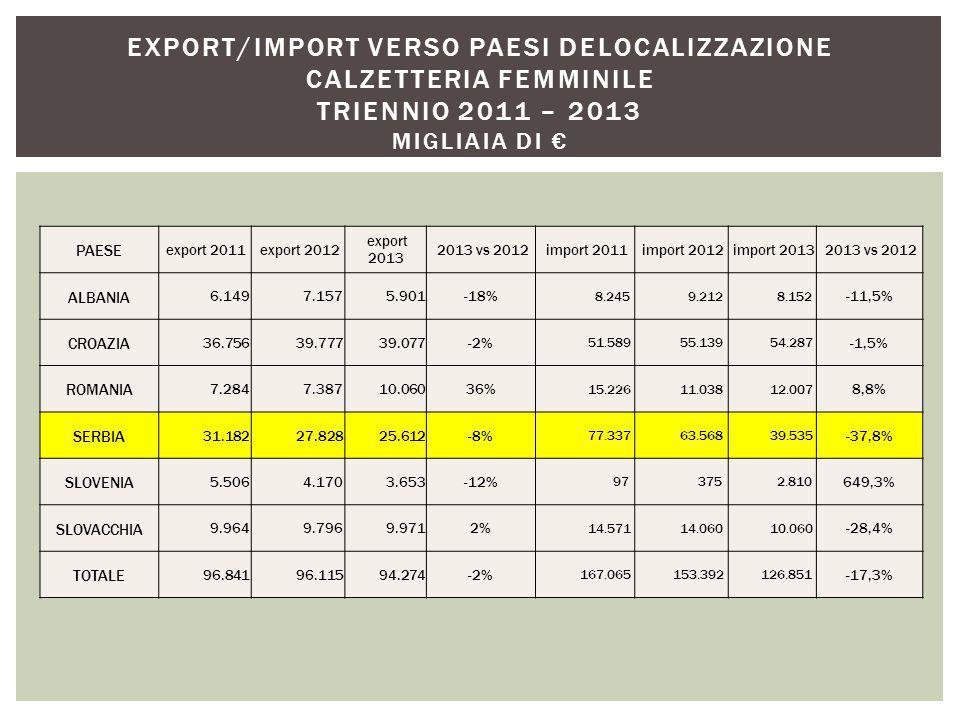 PAESE export 2011 export 2012 export 2013 2013 vs 2012 import 2011 import 2012 import 2013 2013 vs 2012 ALBANIA 6.149 7.157 5.901-18% 8.245 9.212 8.152 -11,5% CROAZIA 36.756 39.777 39.077-2% 51.589 55.139 54.287 -1,5% ROMANIA 7.284 7.387 10.06036% 15.226 11.038 12.007 8,8% SERBIA 31.182 27.828 25.612-8% 77.337 63.568 39.535 -37,8% SLOVENIA 5.506 4.170 3.653-12% 97 375 2.810 649,3% SLOVACCHIA 9.964 9.796 9.9712% 14.571 14.060 10.060 -28,4% TOTALE 96.841 96.115 94.274-2% 167.065 153.392 126.851 -17,3% EXPORT/IMPORT VERSO PAESI DELOCALIZZAZIONE CALZETTERIA FEMMINILE TRIENNIO 2011 – 2013 MIGLIAIA DI €