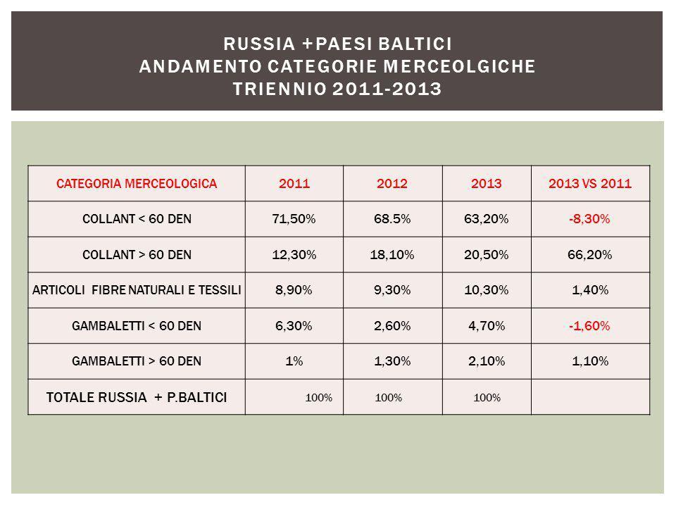 CATEGORIA MERCEOLOGICA2011201220132013 VS 2011 COLLANT < 60 DEN71,50%68.5%63,20%-8,30% COLLANT > 60 DEN12,30%18,10%20,50%66,20% ARTICOLI FIBRE NATURALI E TESSILI8,90%9,30%10,30%1,40% GAMBALETTI < 60 DEN6,30%2,60%4,70%-1,60% GAMBALETTI > 60 DEN1%1,30%2,10%1,10% TOTALE RUSSIA + P.BALTICI 100% RUSSIA +PAESI BALTICI ANDAMENTO CATEGORIE MERCEOLGICHE TRIENNIO 2011-2013