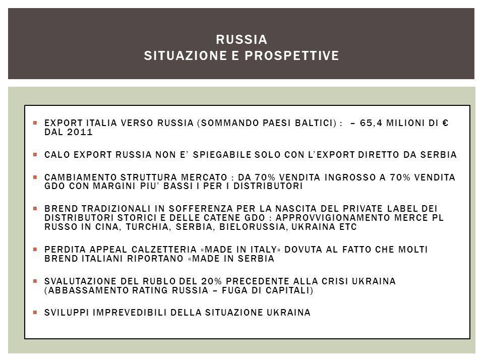  EXPORT ITALIA VERSO RUSSIA (SOMMANDO PAESI BALTICI) : – 65,4 MILIONI DI € DAL 2011  CALO EXPORT RUSSIA NON E' SPIEGABILE SOLO CON L'EXPORT DIRETTO DA SERBIA  CAMBIAMENTO STRUTTURA MERCATO : DA 70% VENDITA INGROSSO A 70% VENDITA GDO CON MARGINI PIU' BASSI I PER I DISTRIBUTORI  BREND TRADIZIONALI IN SOFFERENZA PER LA NASCITA DEL PRIVATE LABEL DEI DISTRIBUTORI STORICI E DELLE CATENE GDO : APPROVVIGIONAMENTO MERCE PL RUSSO IN CINA, TURCHIA, SERBIA, BIELORUSSIA, UKRAINA ETC  PERDITA APPEAL CALZETTERIA «MADE IN ITALY» DOVUTA AL FATTO CHE MOLTI BREND ITALIANI RIPORTANO «MADE IN SERBIA  SVALUTAZIONE DEL RUBLO DEL 20% PRECEDENTE ALLA CRISI UKRAINA (ABBASSAMENTO RATING RUSSIA – FUGA DI CAPITALI)  SVILUPPI IMPREVEDIBILI DELLA SITUAZIONE UKRAINA RUSSIA SITUAZIONE E PROSPETTIVE