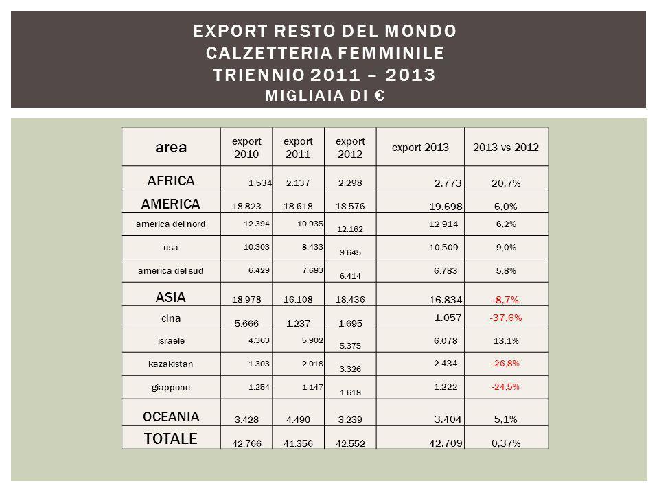 area export 2010 export 2011 export 2012 export 20132013 vs 2012 AFRICA 1.534 2.137 2.298 2.77320,7% AMERICA 18.823 18.618 18.576 19.6986,0% america del nord 12.394 10.935 12.162 12.9146,2% usa 10.303 8.433 9.645 10.5099,0% america del sud 6.429 7.683 6.414 6.7835,8% ASIA 18.978 16.108 18.436 16.834-8,7% cina 5.666 1.237 1.695 1.057-37,6% israele 4.363 5.902 5.375 6.07813,1% kazakistan 1.303 2.018 3.326 2.434-26,8% giappone 1.254 1.147 1.618 1.222-24,5% OCEANIA 3.428 4.490 3.239 3.4045,1% TOTALE 42.766 41.356 42.552 42.7090,37% EXPORT RESTO DEL MONDO CALZETTERIA FEMMINILE TRIENNIO 2011 – 2013 MIGLIAIA DI €