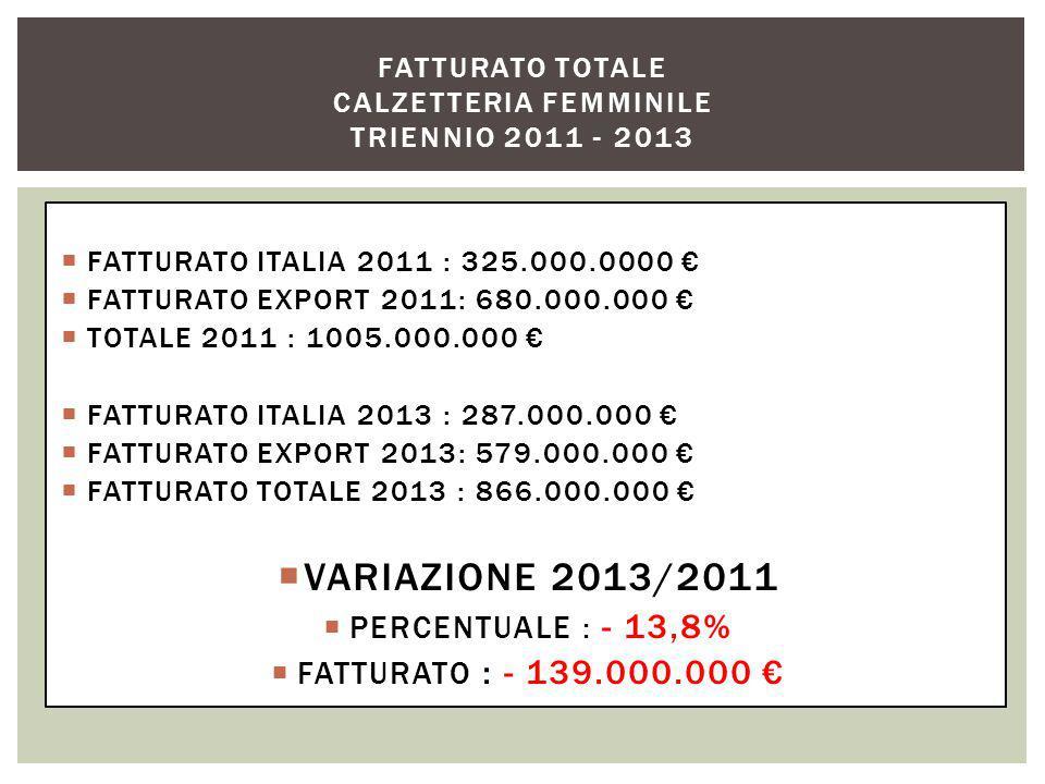  FATTURATO ITALIA 2011 : 325.000.0000 €  FATTURATO EXPORT 2011: 680.000.000 €  TOTALE 2011 : 1005.000.000 €  FATTURATO ITALIA 2013 : 287.000.000 €  FATTURATO EXPORT 2013: 579.000.000 €  FATTURATO TOTALE 2013 : 866.000.000 €  VARIAZIONE 2013/2011  PERCENTUALE : - 13,8%  FATTURATO : - 139.000.000 € FATTURATO TOTALE CALZETTERIA FEMMINILE TRIENNIO 2011 - 2013