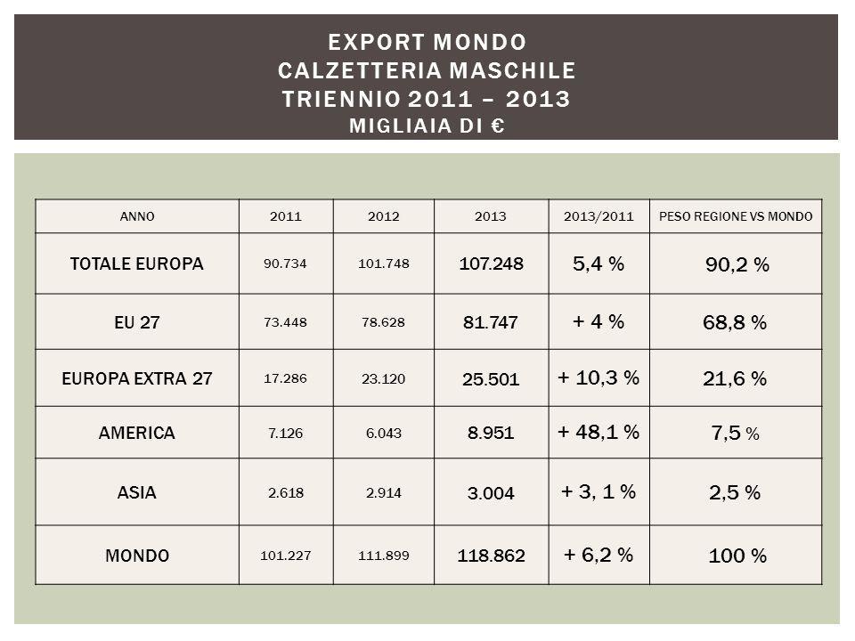 ANNO2011201220132013/2011PESO REGIONE VS MONDO TOTALE EUROPA 90.734101.748 107.248 5,4 % 90,2 % EU 27 73.44878.628 81.747 + 4 %68,8 % EUROPA EXTRA 27 17.286 23.120 25.501 + 10,3 %21,6 % AMERICA 7.1266.043 8.951 + 48,1 %7,5 % ASIA 2.6182.914 3.004 + 3, 1 %2,5 % MONDO 101.227111.899 118.862 + 6,2 % 100 % EXPORT MONDO CALZETTERIA MASCHILE TRIENNIO 2011 – 2013 MIGLIAIA DI €