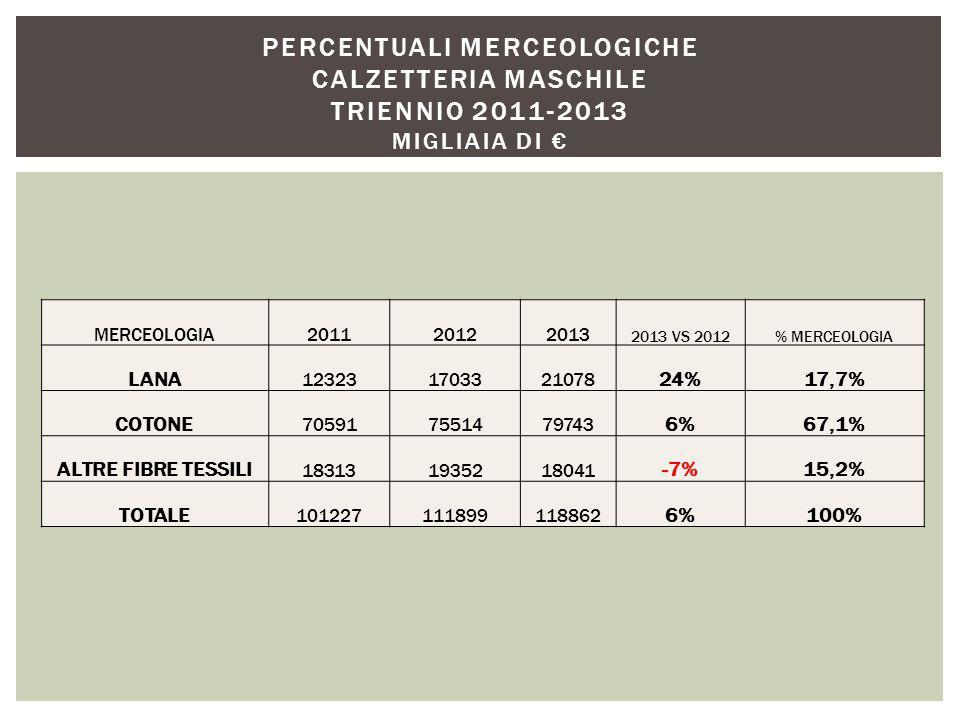 MERCEOLOGIA201120122013 2013 VS 2012% MERCEOLOGIA LANA 123231703321078 24%17,7% COTONE 705917551479743 6%67,1% ALTRE FIBRE TESSILI 183131935218041 -7%15,2% TOTALE 101227111899118862 6%100% PERCENTUALI MERCEOLOGICHE CALZETTERIA MASCHILE TRIENNIO 2011-2013 MIGLIAIA DI €