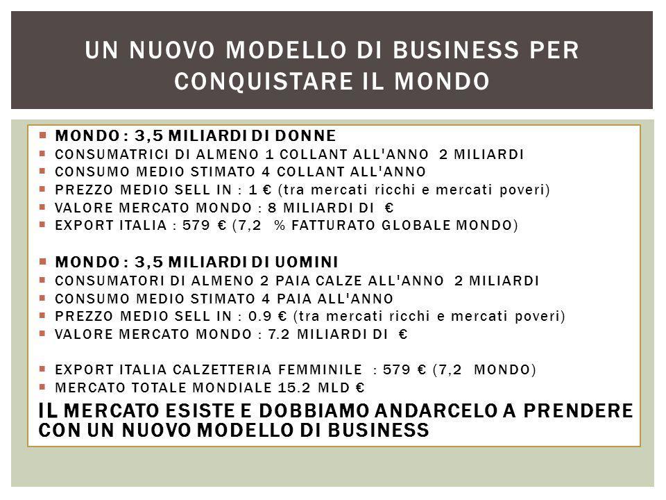  MONDO : 3,5 MILIARDI DI DONNE  CONSUMATRICI DI ALMENO 1 COLLANT ALL ANNO 2 MILIARDI  CONSUMO MEDIO STIMATO 4 COLLANT ALL ANNO  PREZZO MEDIO SELL IN : 1 € (tra mercati ricchi e mercati poveri)  VALORE MERCATO MONDO : 8 MILIARDI DI €  EXPORT ITALIA : 579 € (7,2 % FATTURATO GLOBALE MONDO)  MONDO : 3,5 MILIARDI DI UOMINI  CONSUMATORI DI ALMENO 2 PAIA CALZE ALL ANNO 2 MILIARDI  CONSUMO MEDIO STIMATO 4 PAIA ALL ANNO  PREZZO MEDIO SELL IN : 0.9 € (tra mercati ricchi e mercati poveri)  VALORE MERCATO MONDO : 7.2 MILIARDI DI €  EXPORT ITALIA CALZETTERIA FEMMINILE : 579 € (7,2 MONDO)  MERCATO TOTALE MONDIALE 15.2 MLD € IL MERCATO ESISTE E DOBBIAMO ANDARCELO A PRENDERE CON UN NUOVO MODELLO DI BUSINESS UN NUOVO MODELLO DI BUSINESS PER CONQUISTARE IL MONDO