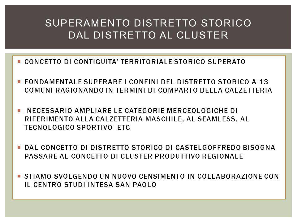  CONCETTO DI CONTIGUITA' TERRITORIALE STORICO SUPERATO  FONDAMENTALE SUPERARE I CONFINI DEL DISTRETTO STORICO A 13 COMUNI RAGIONANDO IN TERMINI DI COMPARTO DELLA CALZETTERIA  NECESSARIO AMPLIARE LE CATEGORIE MERCEOLOGICHE DI RIFERIMENTO ALLA CALZETTERIA MASCHILE, AL SEAMLESS, AL TECNOLOGICO SPORTIVO ETC  DAL CONCETTO DI DISTRETTO STORICO DI CASTELGOFFREDO BISOGNA PASSARE AL CONCETTO DI CLUSTER PRODUTTIVO REGIONALE  STIAMO SVOLGENDO UN NUOVO CENSIMENTO IN COLLABORAZIONE CON IL CENTRO STUDI INTESA SAN PAOLO SUPERAMENTO DISTRETTO STORICO DAL DISTRETTO AL CLUSTER