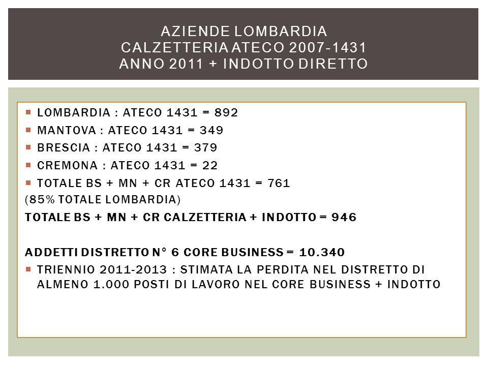  LOMBARDIA : ATECO 1431 = 892  MANTOVA : ATECO 1431 = 349  BRESCIA : ATECO 1431 = 379  CREMONA : ATECO 1431 = 22  TOTALE BS + MN + CR ATECO 1431 = 761 (85% TOTALE LOMBARDIA) TOTALE BS + MN + CR CALZETTERIA + INDOTTO = 946 ADDETTI DISTRETTO N° 6 CORE BUSINESS = 10.340  TRIENNIO 2011-2013 : STIMATA LA PERDITA NEL DISTRETTO DI ALMENO 1.000 POSTI DI LAVORO NEL CORE BUSINESS + INDOTTO AZIENDE LOMBARDIA CALZETTERIA ATECO 2007-1431 ANNO 2011 + INDOTTO DIRETTO