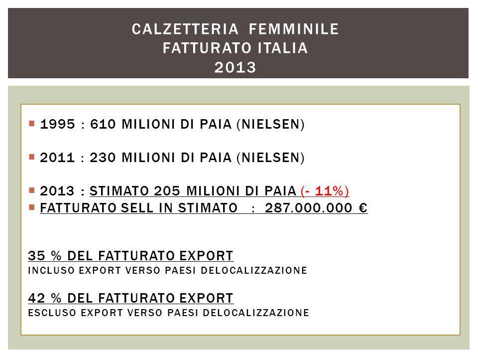  1995 : 610 MILIONI DI PAIA (NIELSEN)  2011 : 230 MILIONI DI PAIA (NIELSEN)  2013 : STIMATO 205 MILIONI DI PAIA (- 11%)  FATTURATO SELL IN STIMATO : 287.000.000 € 35 % DEL FATTURATO EXPORT INCLUSO EXPORT VERSO PAESI DELOCALIZZAZIONE 42 % DEL FATTURATO EXPORT ESCLUSO EXPORT VERSO PAESI DELOCALIZZAZIONE CALZETTERIA FEMMINILE FATTURATO ITALIA 2013