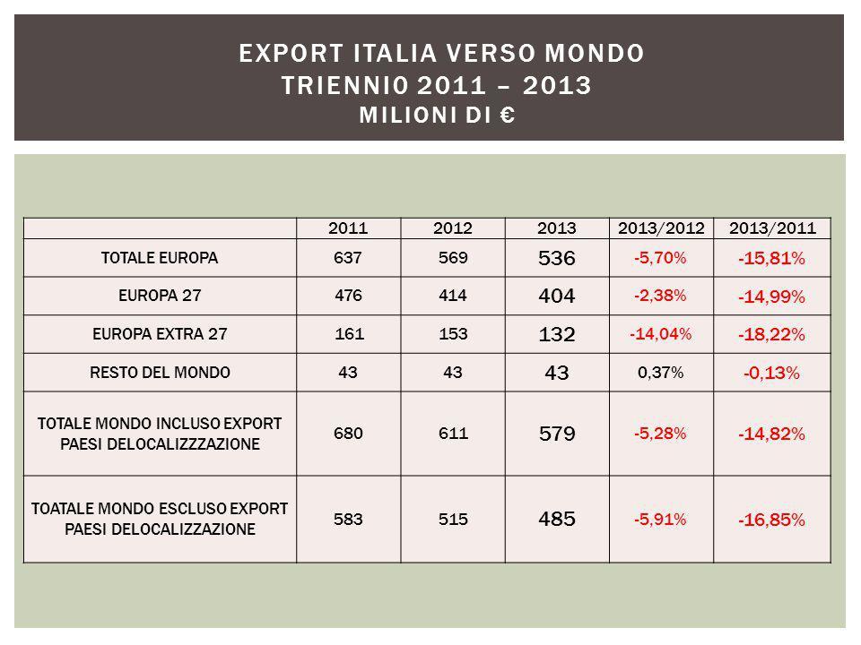 2011201220132013/20122013/2011 TOTALE EUROPA637569 536 -5,70% -15,81% EUROPA 27476414 404 -2,38% -14,99% EUROPA EXTRA 27161153 132 -14,04% -18,22% RESTO DEL MONDO43 0,37% -0,13% TOTALE MONDO INCLUSO EXPORT PAESI DELOCALIZZZAZIONE 680611 579 -5,28% -14,82% TOATALE MONDO ESCLUSO EXPORT PAESI DELOCALIZZAZIONE 583515 485 -5,91% -16,85% EXPORT ITALIA VERSO MONDO TRIENNI0 2011 – 2013 MILIONI DI €
