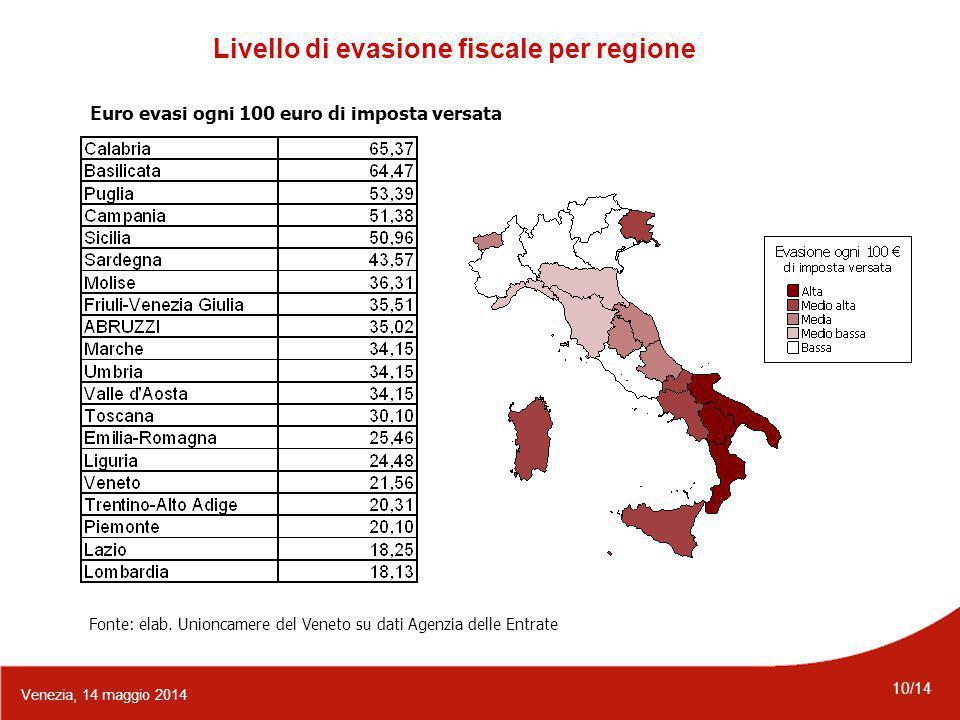 10/14 Venezia, 14 maggio 2014 Livello di evasione fiscale per regione Euro evasi ogni 100 euro di imposta versata Fonte: elab.