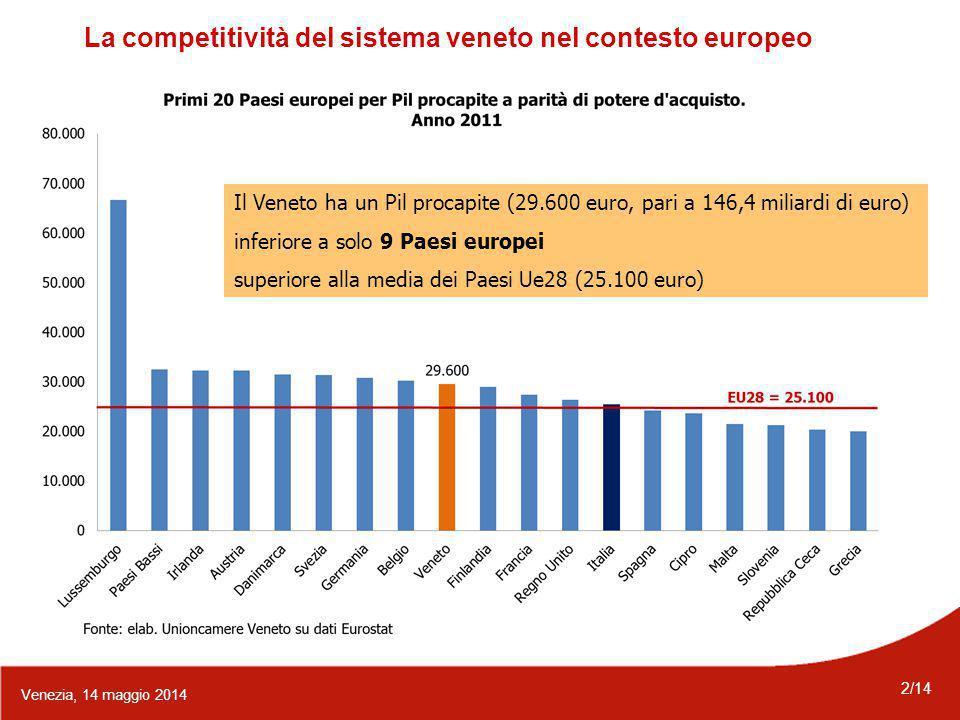2/14 Venezia, 14 maggio 2014 Il Veneto ha un Pil procapite (29.600 euro, pari a 146,4 miliardi di euro) inferiore a solo 9 Paesi europei superiore alla media dei Paesi Ue28 (25.100 euro) La competitività del sistema veneto nel contesto europeo
