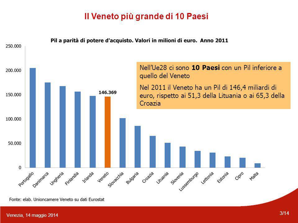 3/14 Venezia, 14 maggio 2014 Il Veneto più grande di 10 Paesi Nell'Ue28 ci sono 10 Paesi con un Pil inferiore a quello del Veneto Nel 2011 il Veneto ha un Pil di 146,4 miliardi di euro, rispetto ai 51,3 della Lituania o ai 65,3 della Croazia