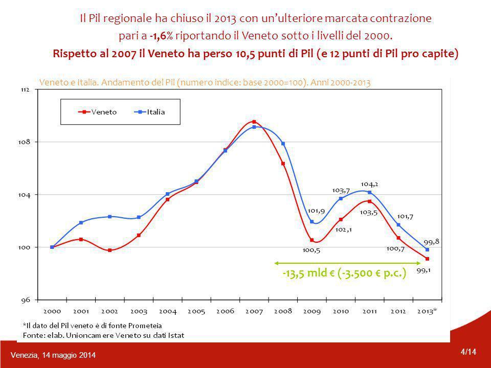 4/14 Venezia, 14 maggio 2014 Il Pil regionale ha chiuso il 2013 con un'ulteriore marcata contrazione pari a -1,6% riportando il Veneto sotto i livelli del 2000.