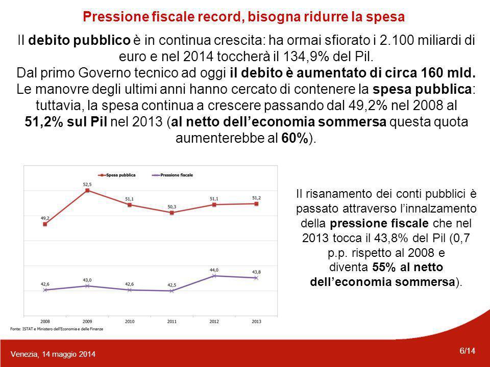 6/14 Venezia, 14 maggio 2014 Pressione fiscale record, bisogna ridurre la spesa Il debito pubblico è in continua crescita: ha ormai sfiorato i 2.100 miliardi di euro e nel 2014 toccherà il 134,9% del Pil.