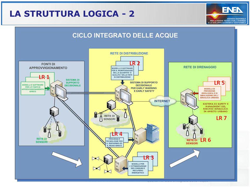 LA STRUTTURA LOGICA - 2 Grazia Fattoruso - ENEA UTTP/MDB Kick-off Meeting AQUASYSTEM ENEA CR Portici 13 Marzo 2013 AQUASYSTEM Procedure e tecnologie i